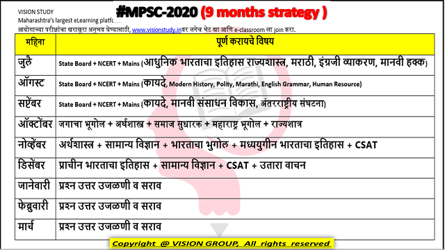 Lecture Time table for MPSC 2020